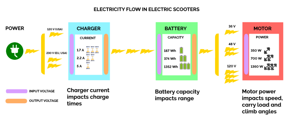 diagram of the flow of electricity in electric scooters from the power outlets all the way to the motor of the electric scooter