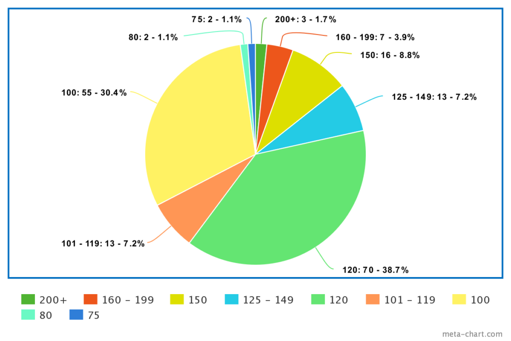 pie chart of distribution of weight limits of electric scooters in several weight limit categories