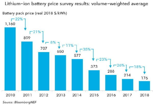 graph chart showing electric battery price steadily going down over time