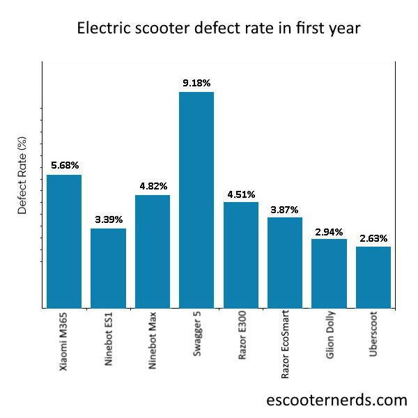 graph chart of electric scooter defect rate in first year