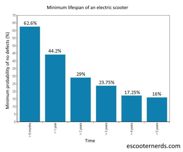 graph chart for minimum lifespan of electric scooters with values for less than 6 months, 1 year, 2 years, 3 years, 4 years, and 5 years