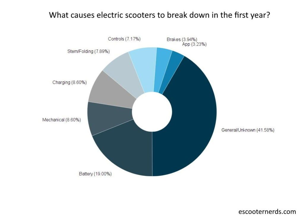 pie chart of what causes electric scooters to break down in the first year
