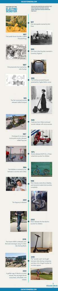 complete history of the electric scooter - infographic