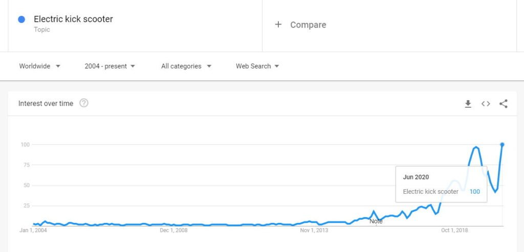 chart from Google Trends showing growing popularity of the Electric kick scooter topic