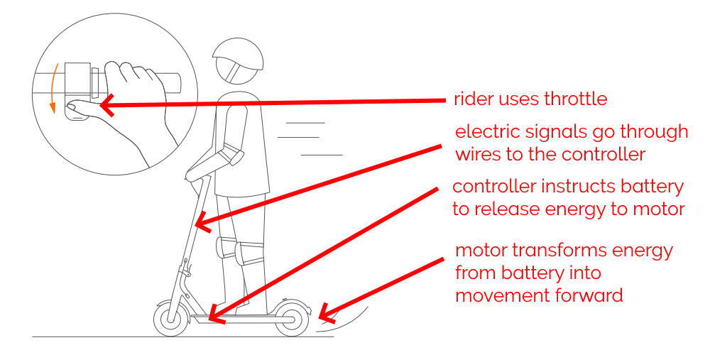 How Do Electric Scooters Work What You Must Know As An Owner Escooternerds