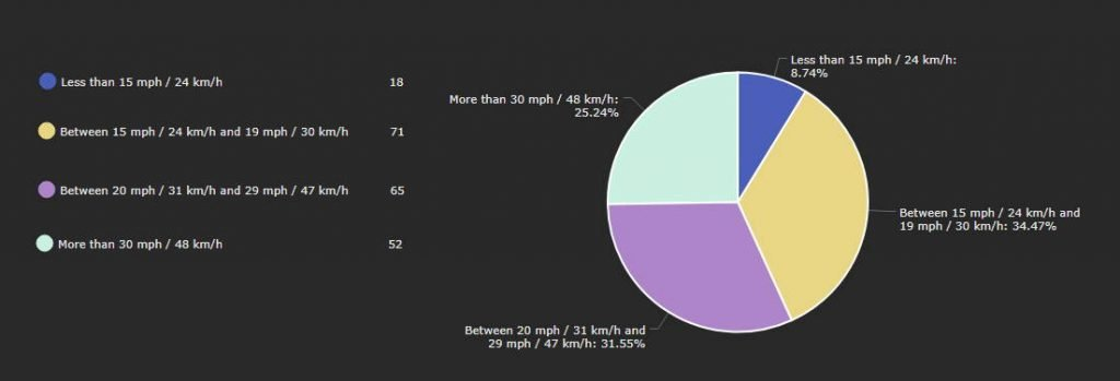 pie chart demonstrating the percentages of the most common top speeds in electric scooters