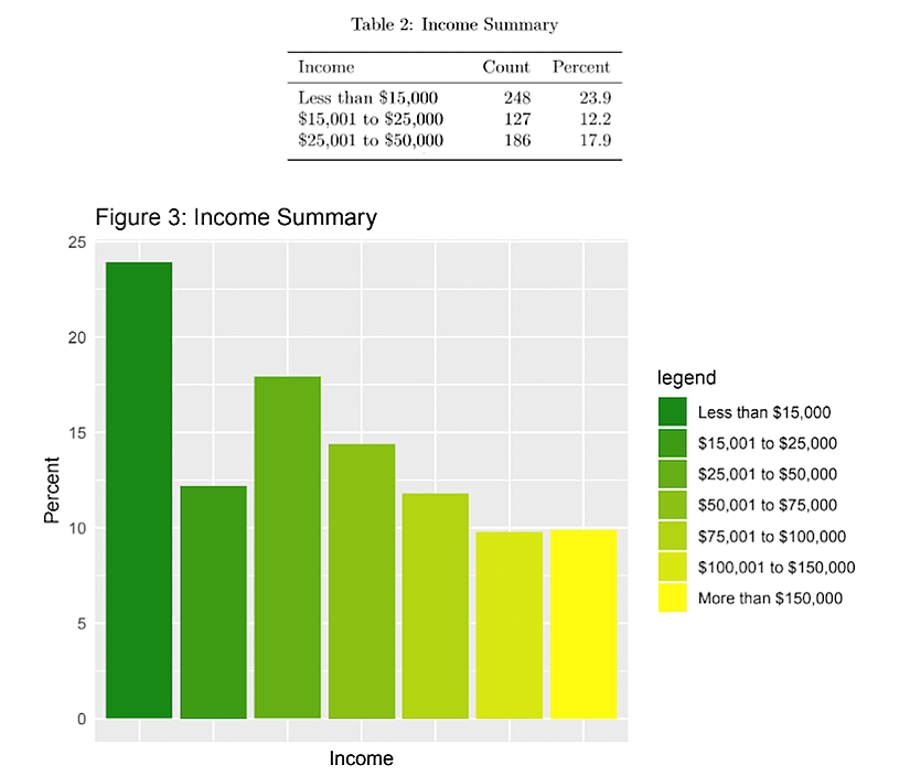 electric scooter usage by income