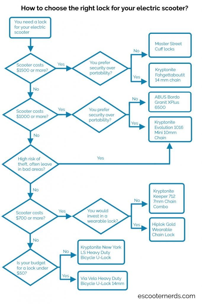 flowchart about how to choose the right lock for your electric scooter