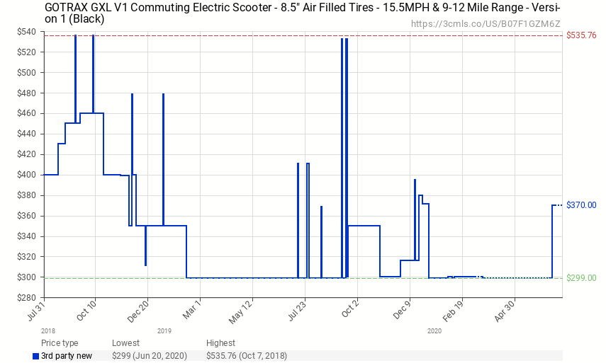 chart showing price movement of Gotrax GXL V1 electric scooter over time