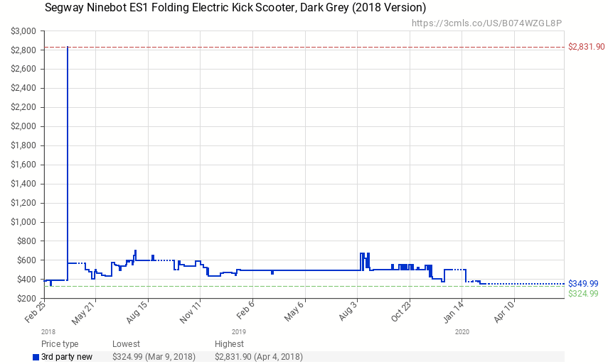 chart showing price movement of Ninebot ES1 electric scooter over time