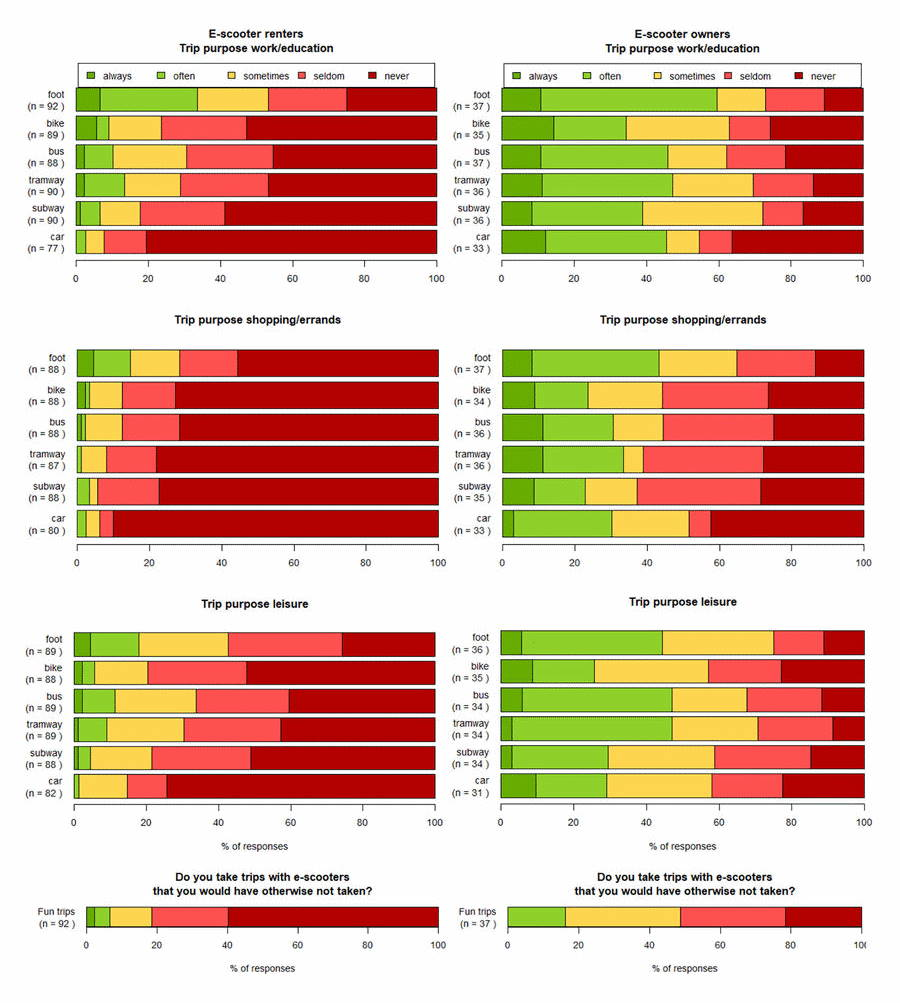 data on how electric scooters replace other modes of transport